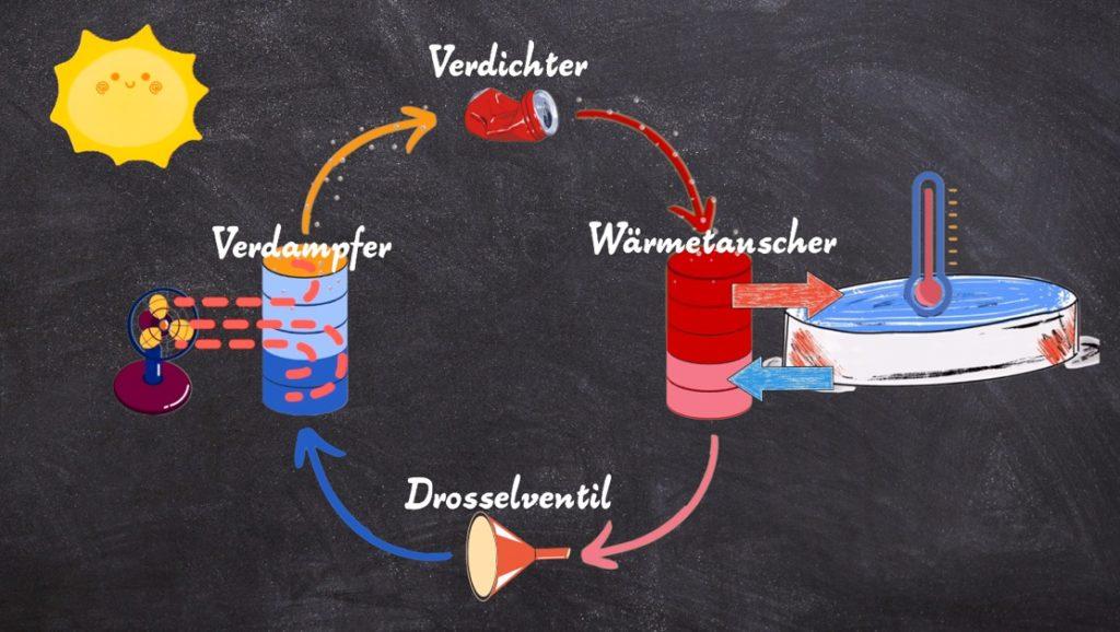 Kreislauf Wärmepumpe